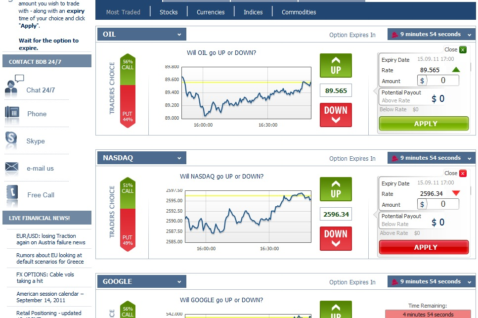 Binary options channel review