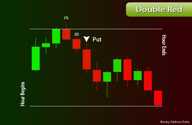 Binary options double red strategy