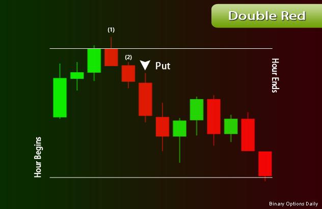 Brokers en binary options ranking