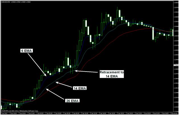 5 Decimal binary options indicators mt4 | Investing Post