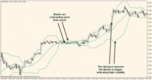 bollinger bands Binay Options