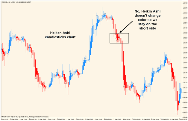Heiken AshiEMA Forex Trading Strategy  Investoocom