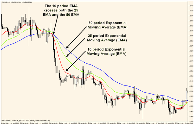 Fast Moving Averages Crossover example