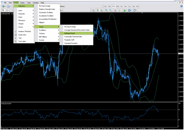 MetaTrader indicators
