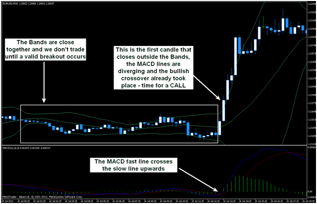 MetaTrader with MACD