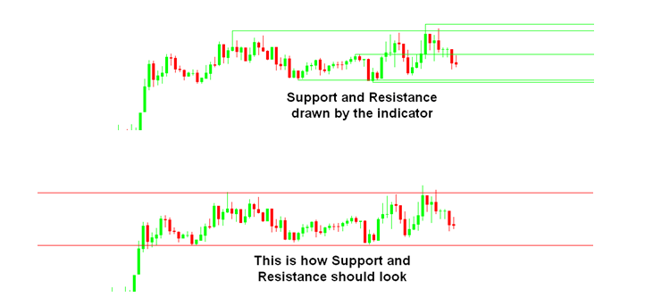 Support Resistance Tool article