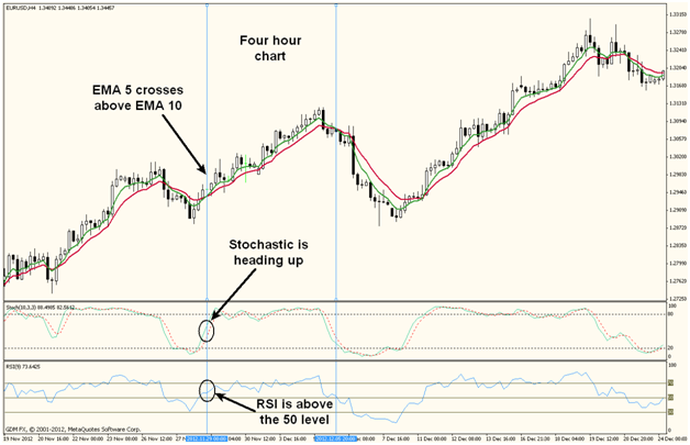 Strategies for profitable binary options trading : Best