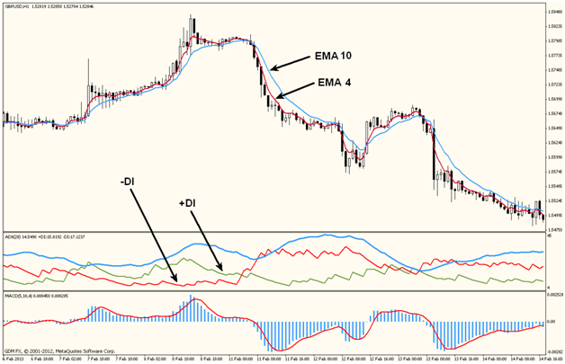 on trend Forex trading strategy