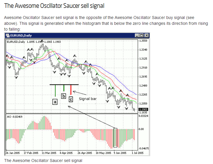 Awesome Oscillator for Binary Options