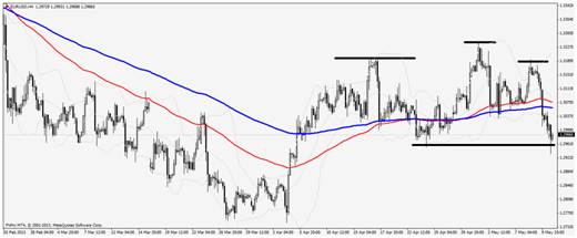 Richard's Tips EUR/USD