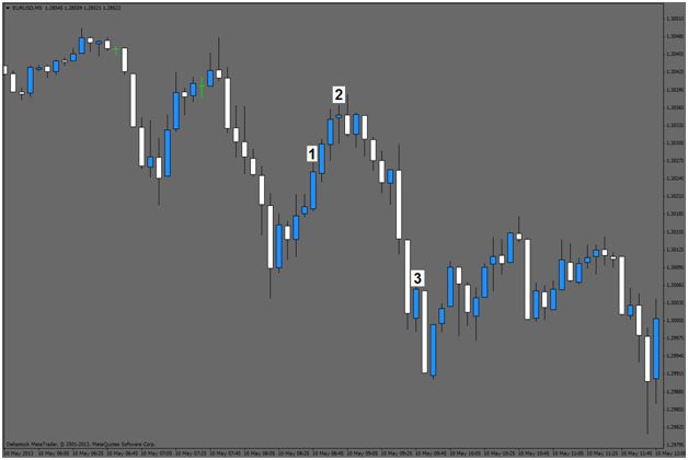 Binary Options Candles