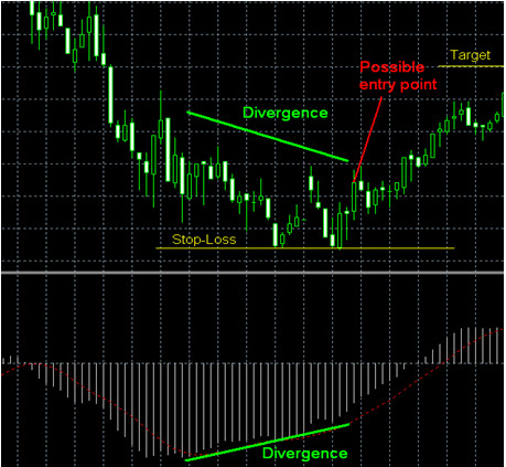 Macd Divergence Strategy Example