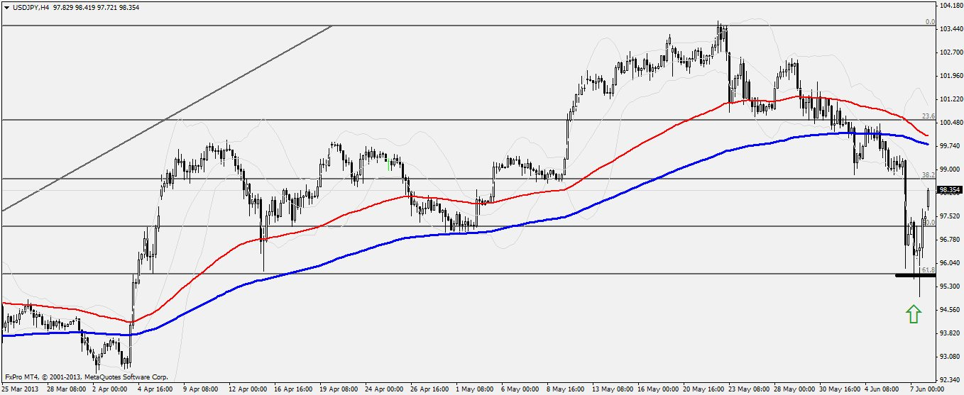 Trading Briefing USD/JPY Trade