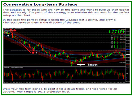 Conservative Long Term Strategy Entry