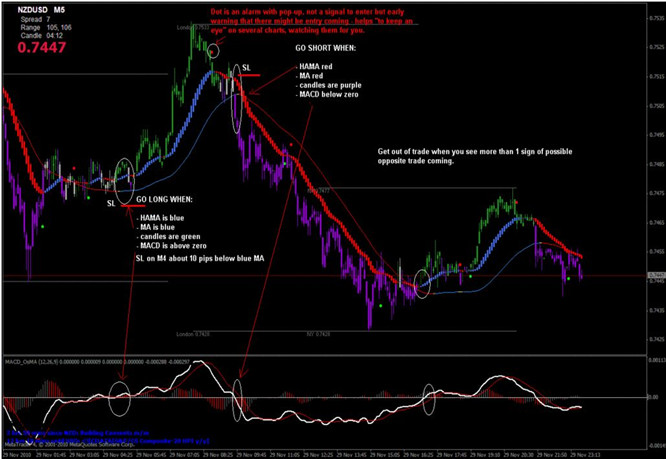 Learn To Trade The 123 Reversal Forex Strategy   Winners Edge