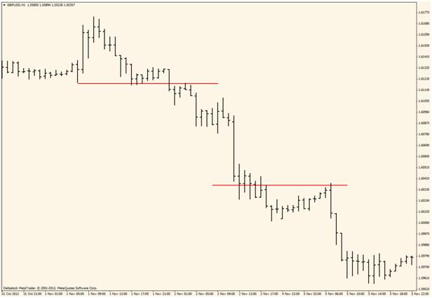 Binary option trading charts