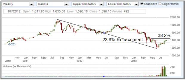 Strategy for trading gold binary options опционы как стратегическое инвестирование.лоренс макмиллан скачать