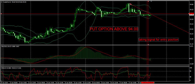 One hour binary options strategy