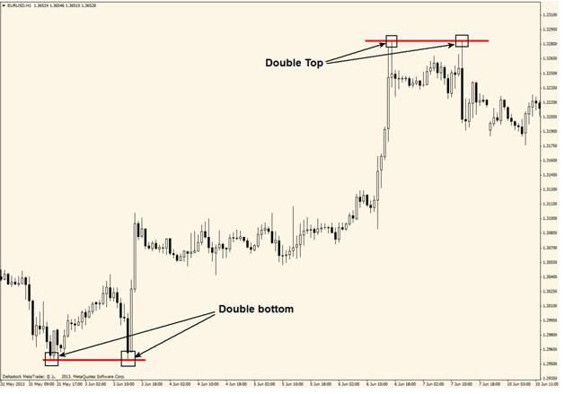 tools chart pattern