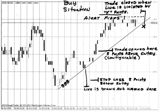 simple trend line trading strategy