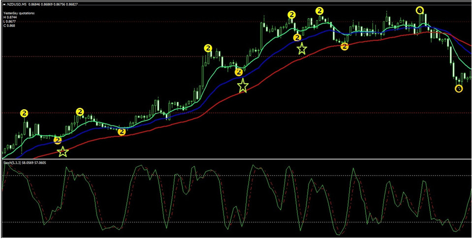 Ema rainbow strategy for binary options