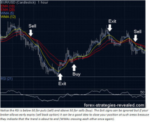 Moving Averages Tunnel Strategy Preview