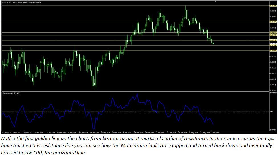 Binary options momentum indicator