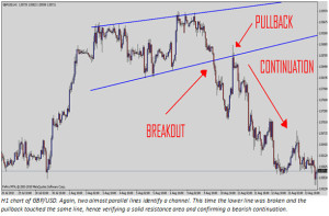 Trendlines and Chart Patterns Preview