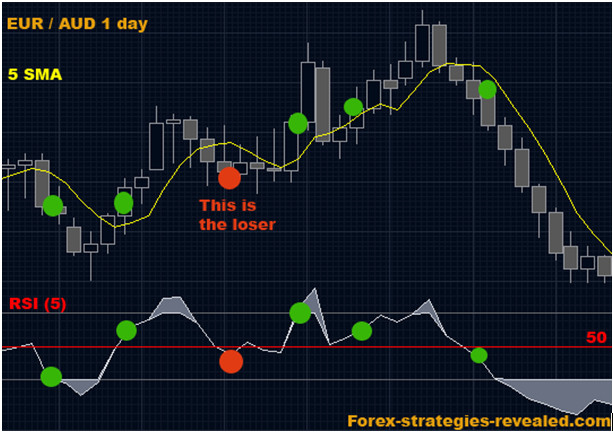 Kraken forex binary options system charts how to consistently