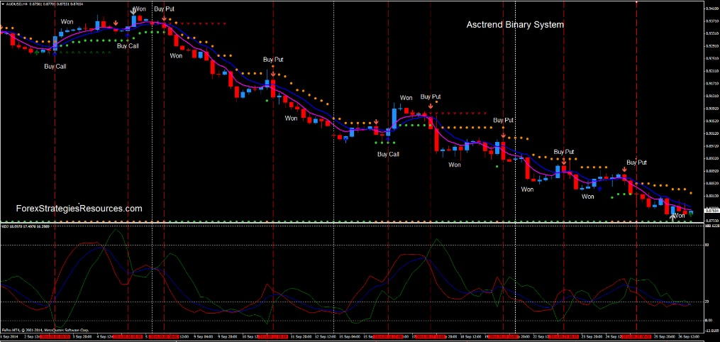 Asctrend binary options