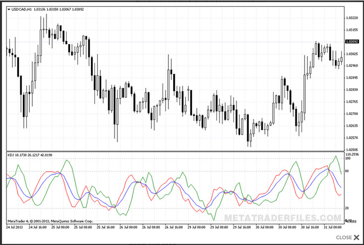 Kdj Indicator Technical Analysis Best Leverage For Binary Options