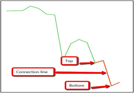 Pattern Zee Strategy Preview