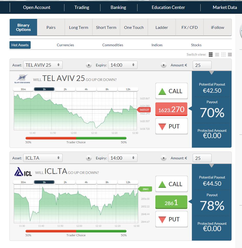 Stockpair binary options strategy