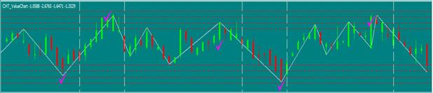 value charts strategy