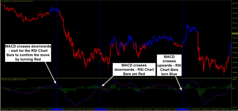RSI Chart Bars for Binary Options – The Proof is in the Pudding