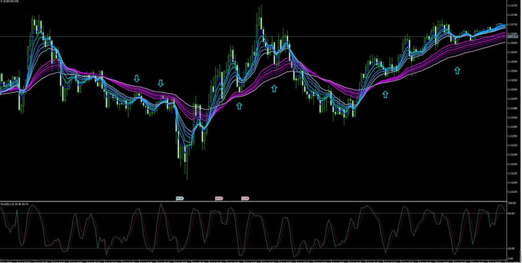 guppy moving average preview