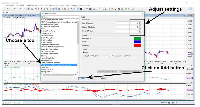 netdania charting tool