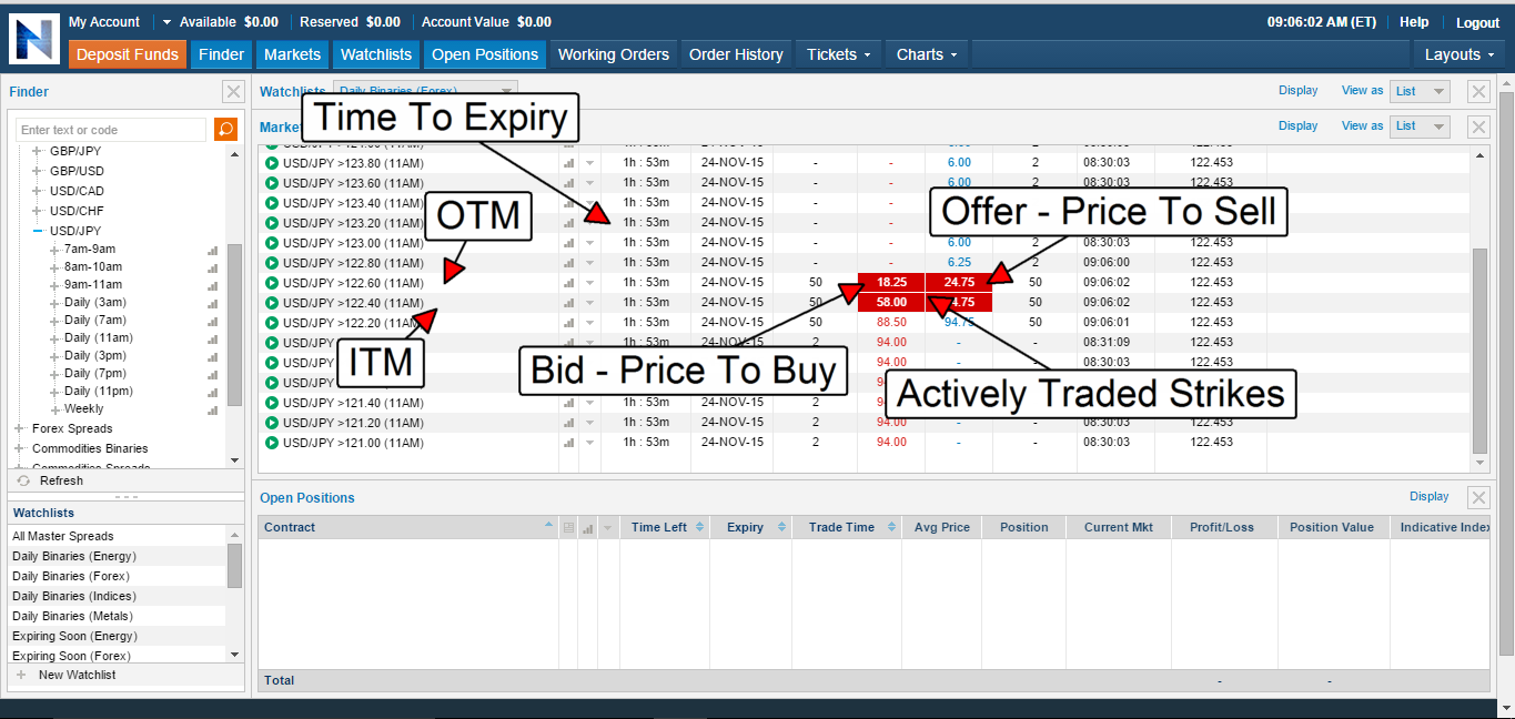 How does nadex binary options work