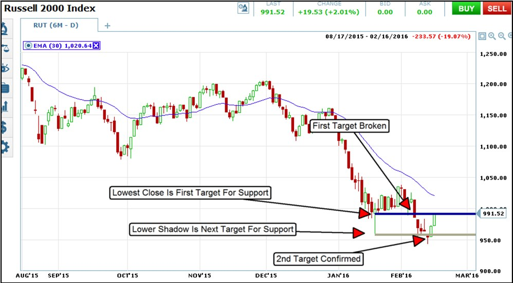 drawing support and resistance - Russell 2000 index 2