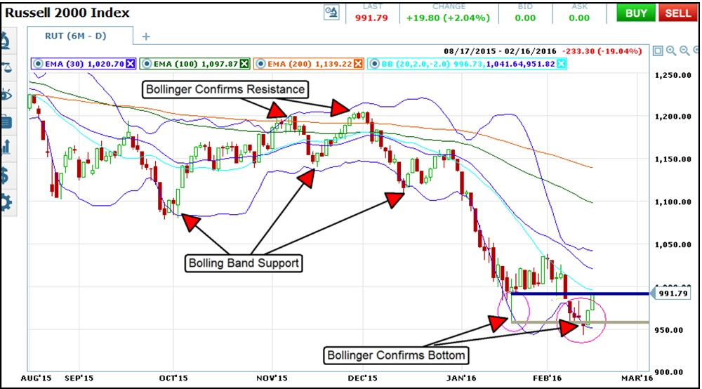 support and resistance with Bollinger Bands