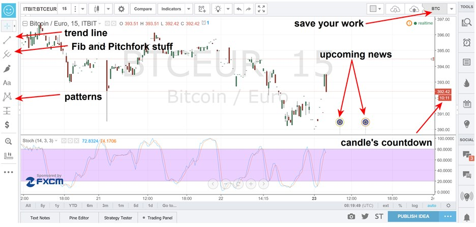 Tradingview binary options
