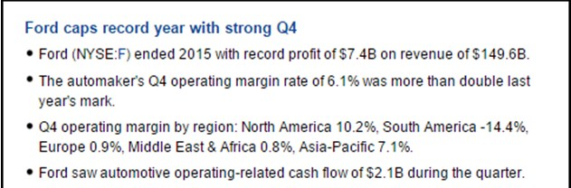 This earnings news is a report of Ford's record profits in the fourth quarter.