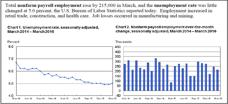 This economic news shows the health of job creation and unemployment trends in the US.