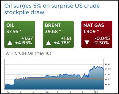 This surprise news is unexpected and random, but also fundamental to the price of oil.