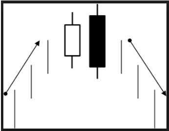 bearish engulfing pattern For Binary Options
