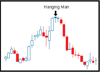 bearish harami pattern for binary options