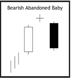 bearish abandoned baby pattern tool