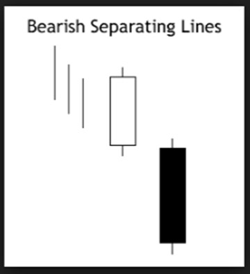 bearish separating lines tool