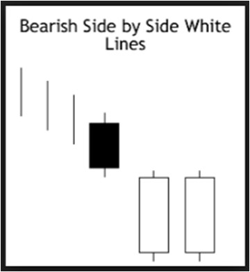 bearish side by side tool