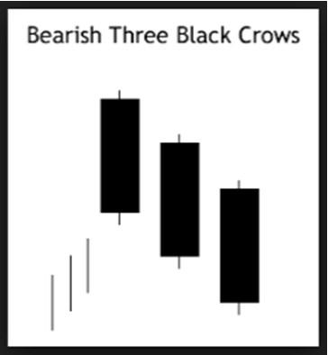black-crows trading pattern